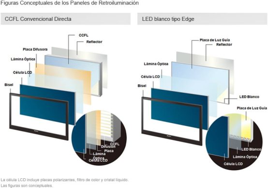 diferencias plasma tft: